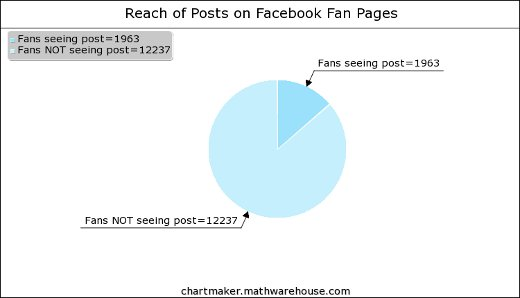 Why Your Facebook Fans Are Not Your Fans